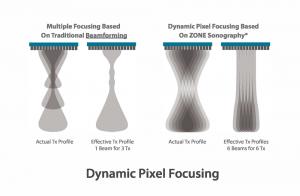 Dynamic Pixel Focusing
